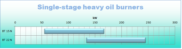 Heavy oil 1 stg