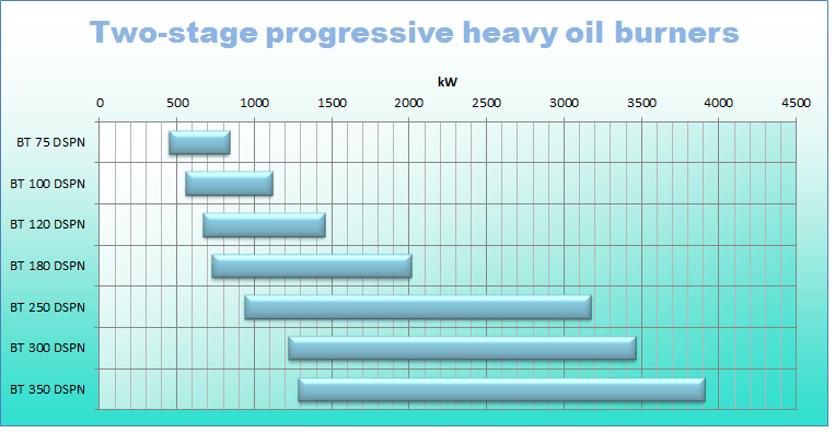 Heavy oil 2 stg prog