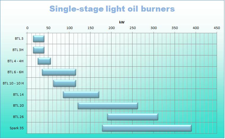 Light oil 1 stg_0