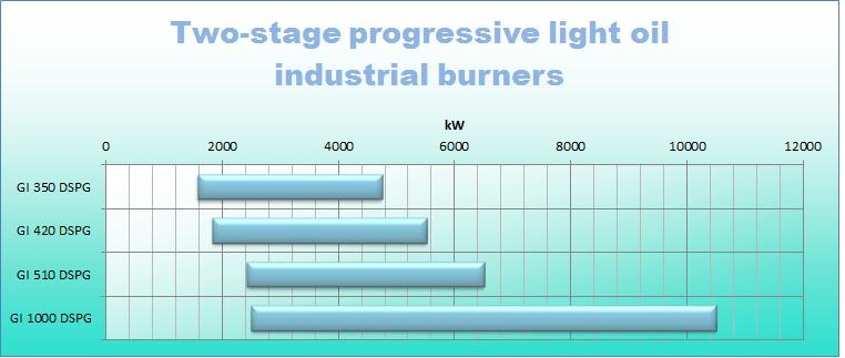 Light oil 2 stg prog ind_0