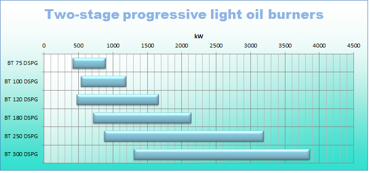 Light oil 2 stg prog_0