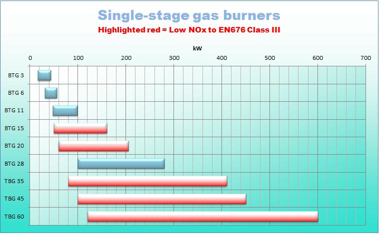 Gas 1 stg